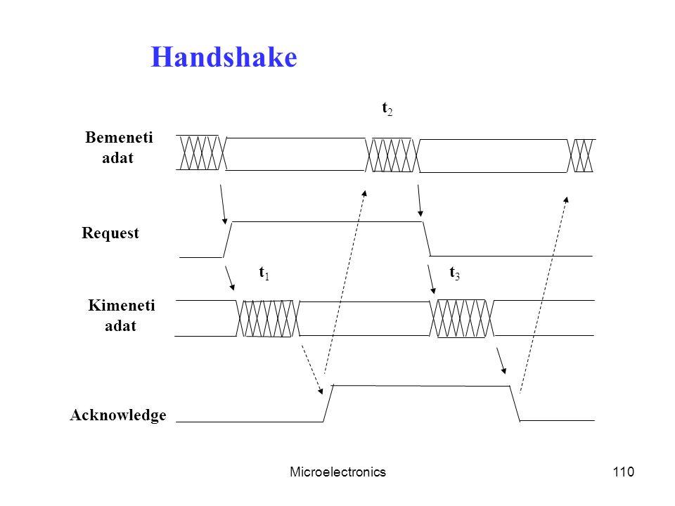 Handshake t2 Bemeneti adat Request t1 t3 Kimeneti adat Acknowledge