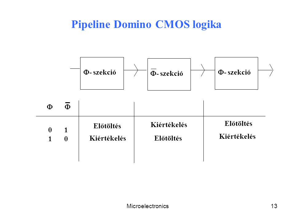 Pipeline Domino CMOS logika