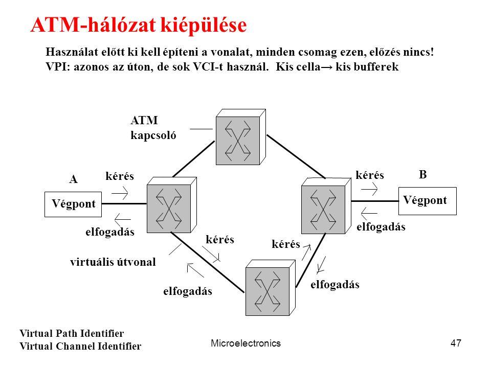 ATM-hálózat kiépülése