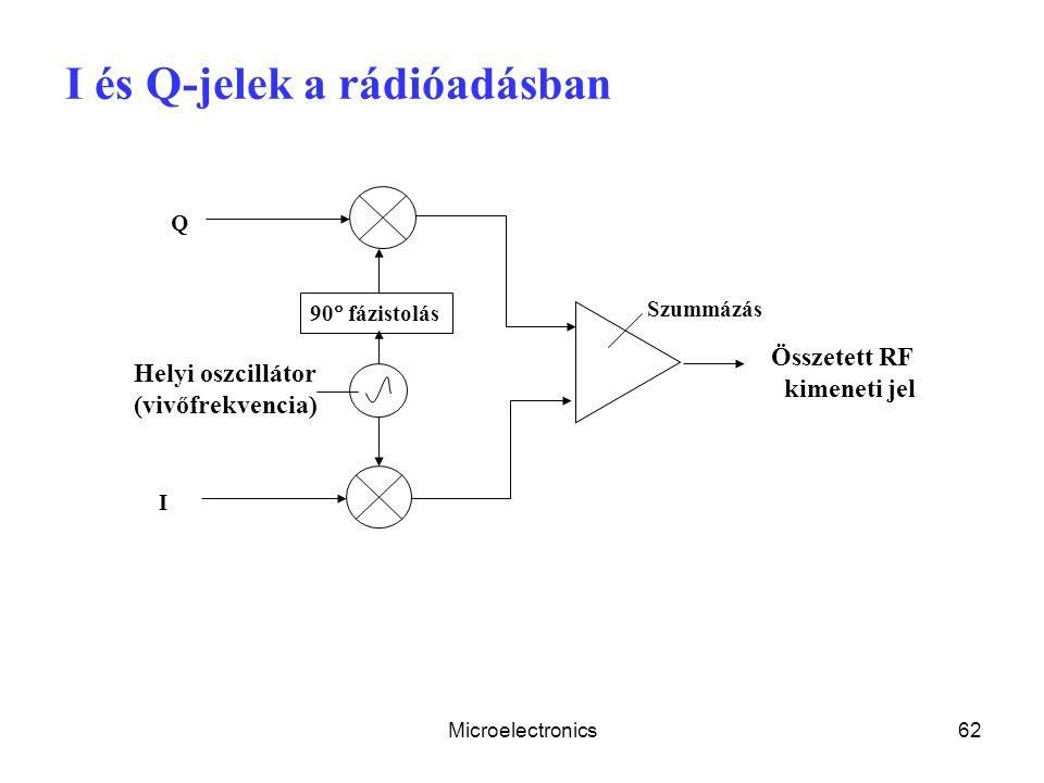 I és Q-jelek a rádióadásban