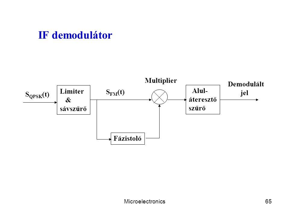IF demodulátor Multiplier Demodulált jel Limiter Alul- SFM(t) SQPSK(t)