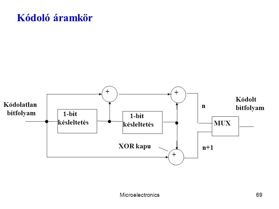 Kódoló áramkör + Kódolt bitfolyam Kódolatlan n 1-bit késleltetés MUX