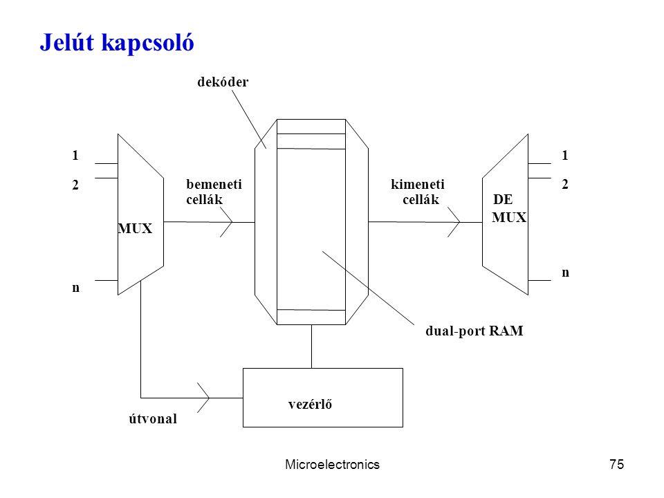 Jelút kapcsoló dekóder 1 1 2 bemeneti kimeneti 2 cellák cellák DE MUX