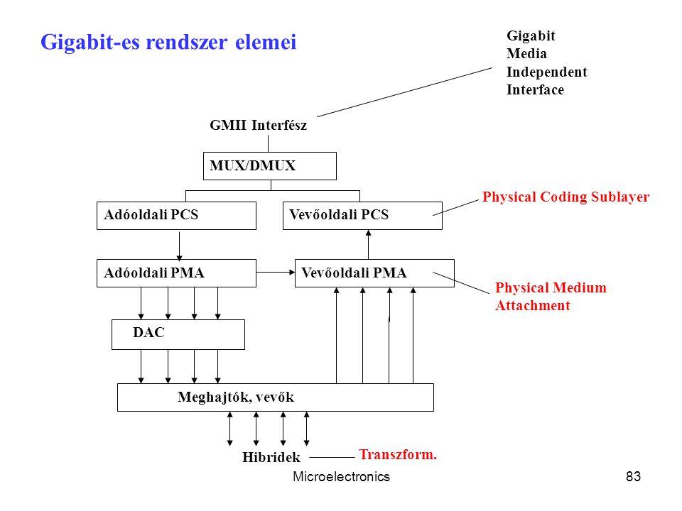 Gigabit-es rendszer elemei