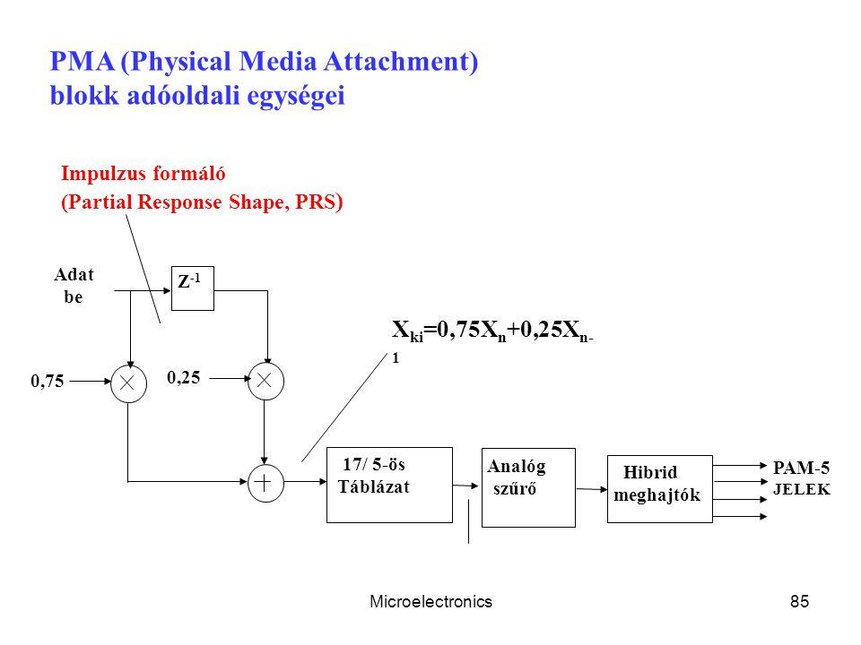 PMA (Physical Media Attachment) blokk adóoldali egységei
