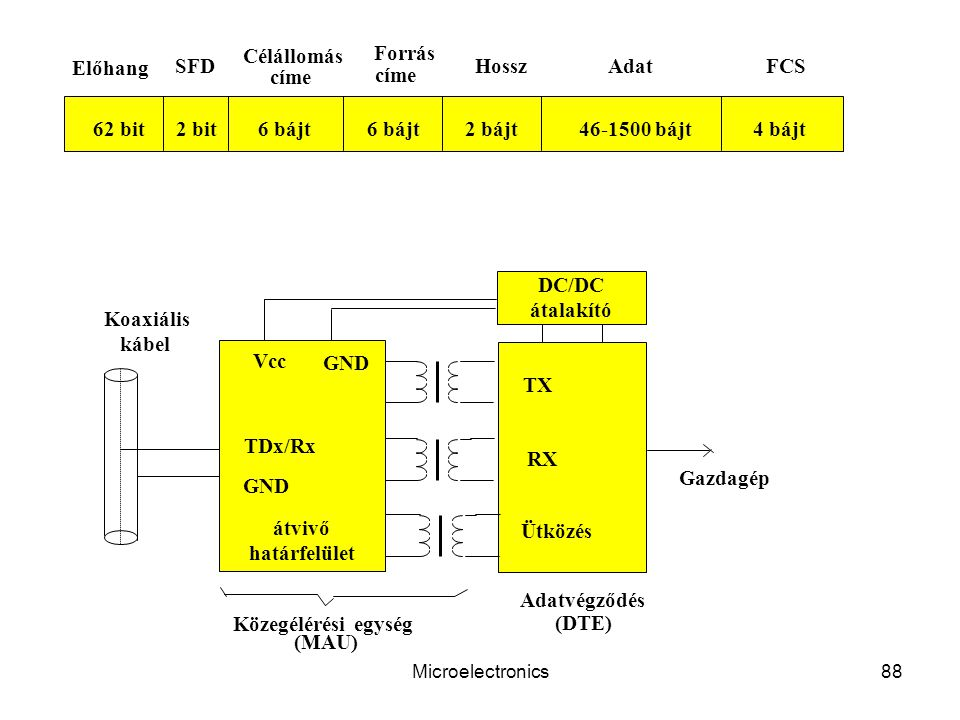 TDx/Rx GND TX RX Ütközés Vcc Koaxiális kábel átvivő határfelület (DTE)