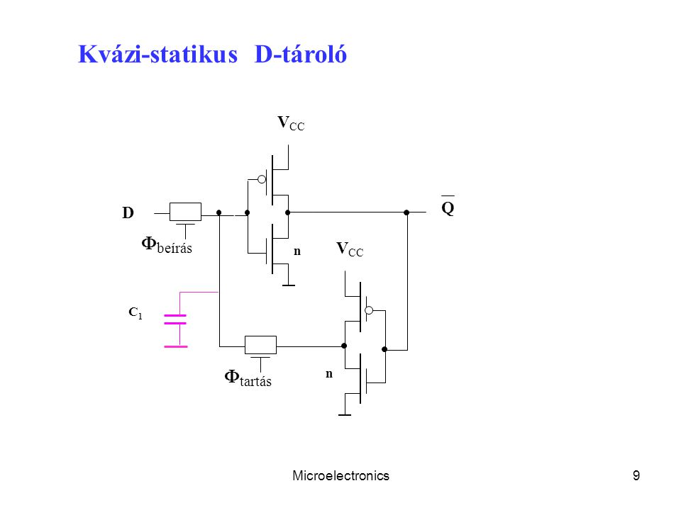 beírás tartás VCC Q D VCC Kvázi-statikus D-tároló n C1 n
