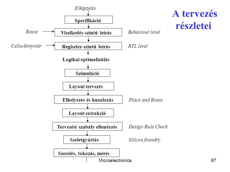 A tervezés részletei Elképzelés Specifikáció Reuse