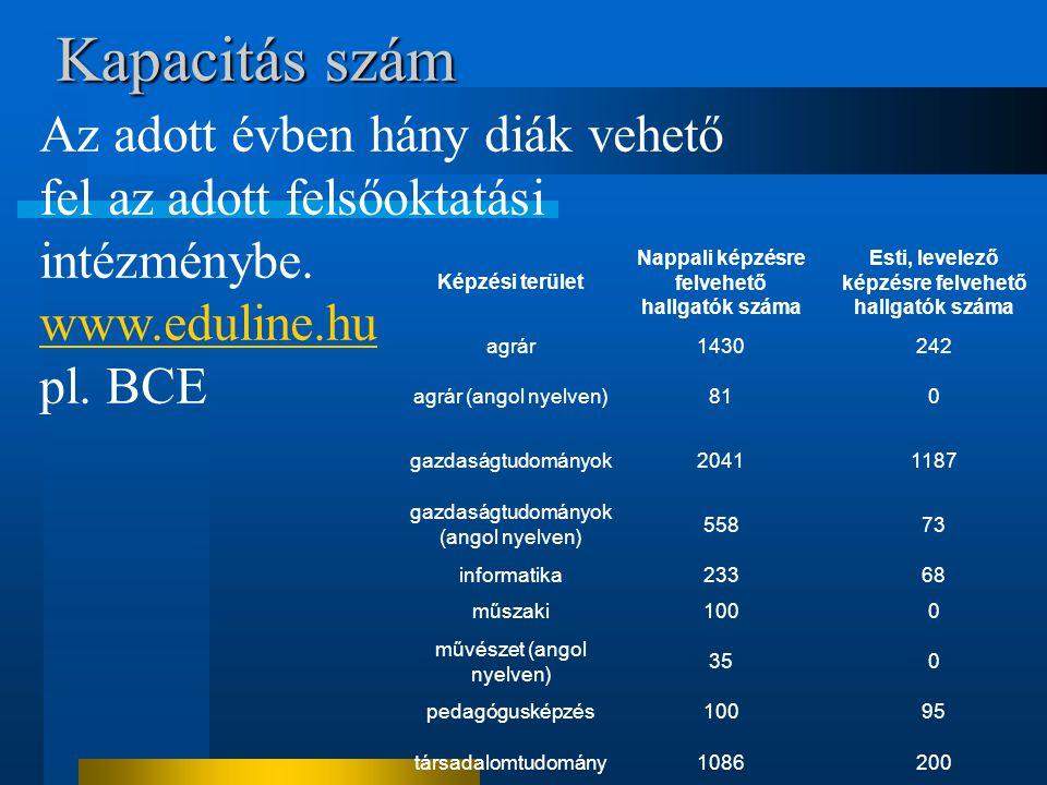 Kapacitás szám Az adott évben hány diák vehető fel az adott felsőoktatási intézménybe. www.eduline.hu.