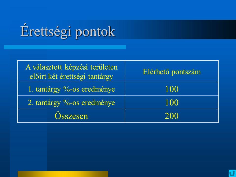 Érettségi pontok 100 Összesen 200