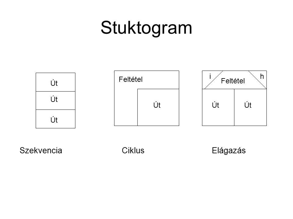 Stuktogram Szekvencia Ciklus Elágazás i h Feltétel Feltétel Út Út Út