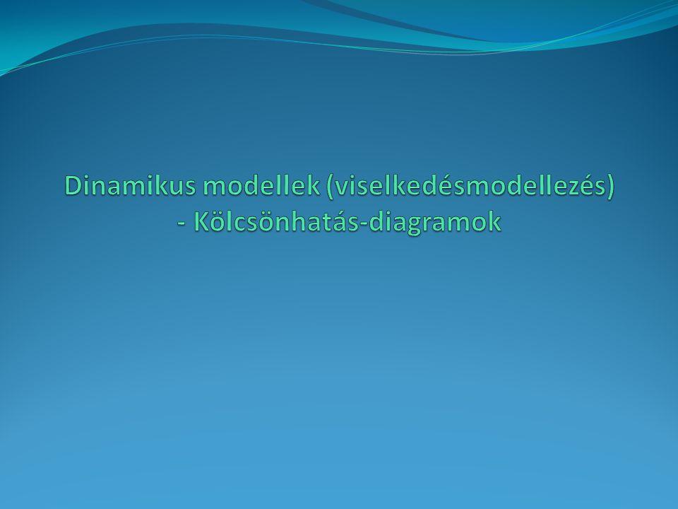 Dinamikus modellek (viselkedésmodellezés) - Kölcsönhatás-diagramok
