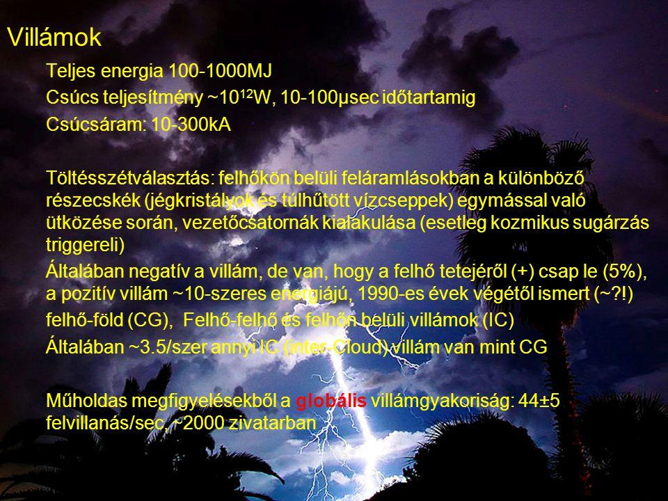 Villámok Teljes energia 100-1000MJ