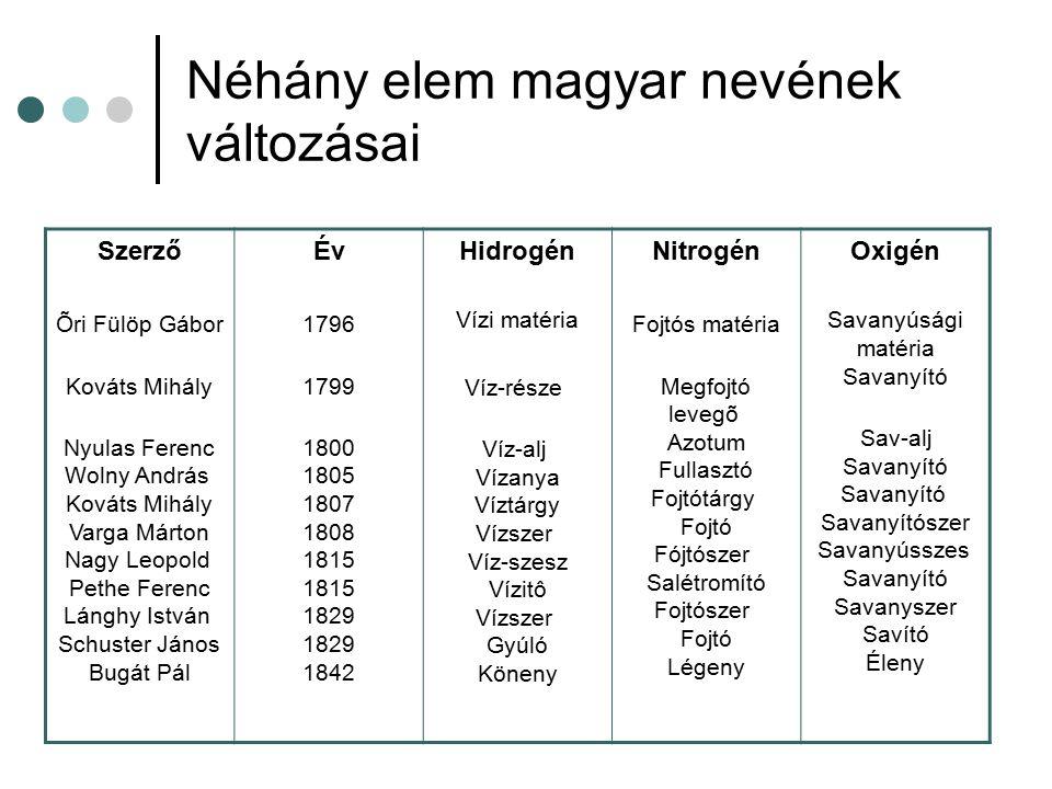 Néhány elem magyar nevének változásai