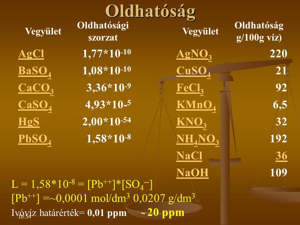 Oldhatóság AgCl 1,77*10-10 AgNO3 220 BaSO4 1,08*10-10 CuSO4 21 CaCO3