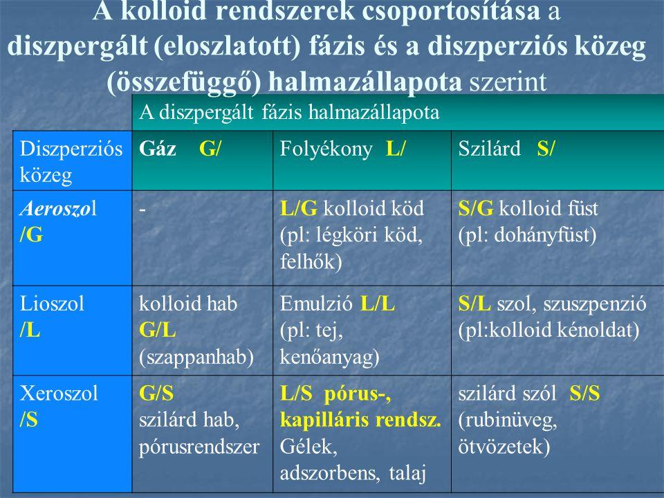 A kolloid rendszerek csoportosítása a diszpergált (eloszlatott) fázis és a diszperziós közeg (összefüggő) halmazállapota szerint