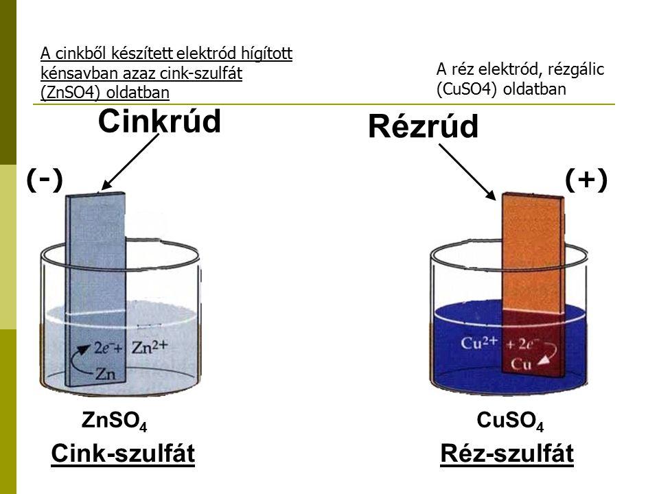 Cinkrúd Rézrúd (-) (+) Cink-szulfát Réz-szulfát ZnSO4 CuSO4