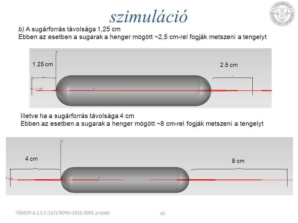 szimuláció b) A sugárforrás távolsága 1,25 cm