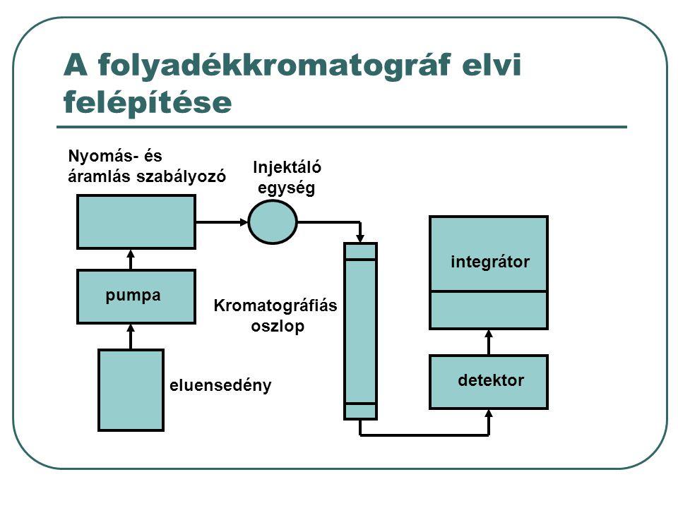 A folyadékkromatográf elvi felépítése