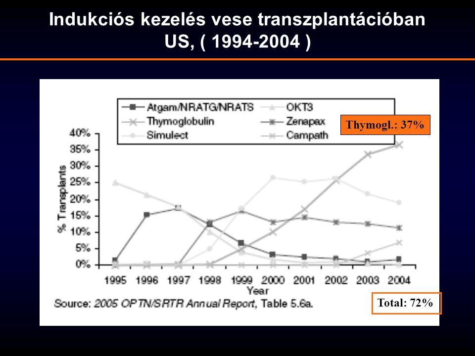 Indukciós kezelés vese transzplantációban US, ( 1994-2004 )