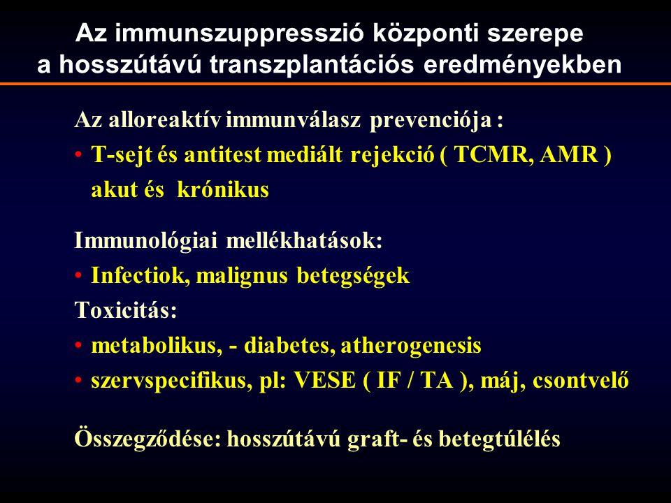 Az immunszuppresszió központi szerepe a hosszútávú transzplantációs eredményekben
