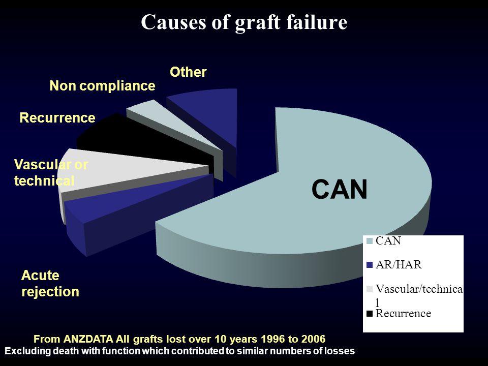 Causes of graft failure