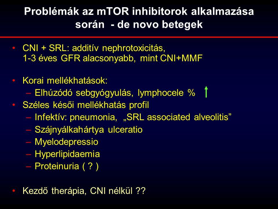 Problémák az mTOR inhibitorok alkalmazása során - de novo betegek