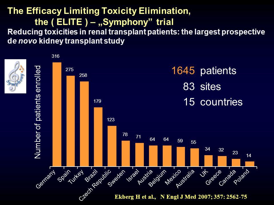 1645 patients 83 sites 15 countries