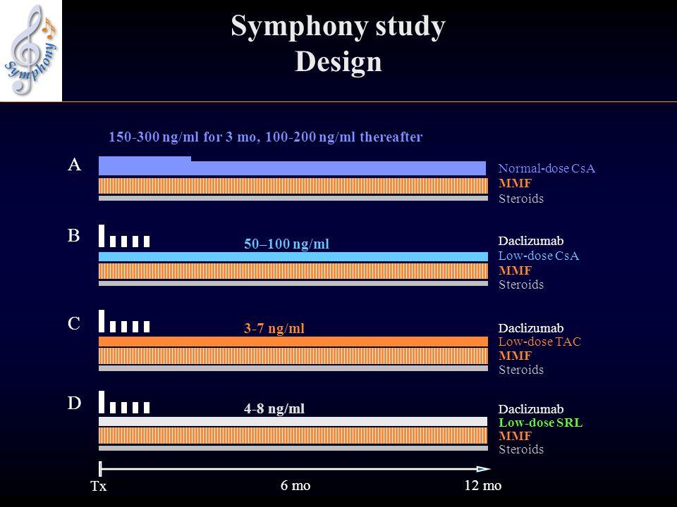 Symphony study Design A B C D