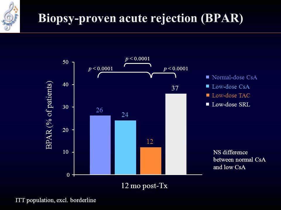 Biopsy-proven acute rejection (BPAR)