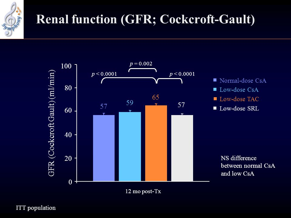 Renal function (GFR; Cockcroft-Gault)