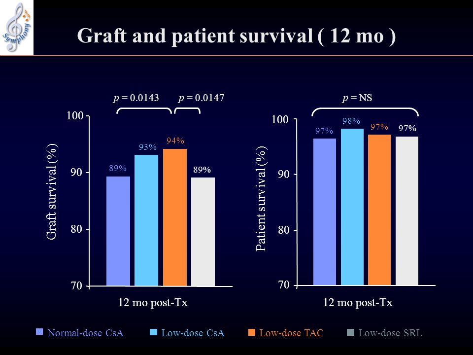 Graft and patient survival ( 12 mo )
