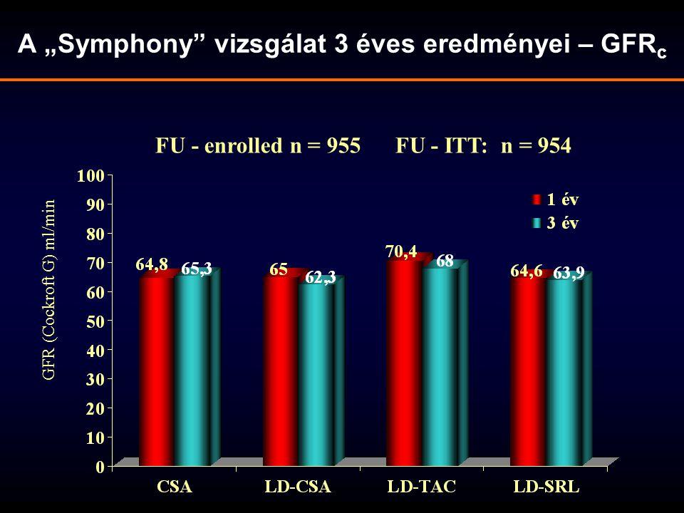 """A """"Symphony vizsgálat 3 éves eredményei – GFRc"""