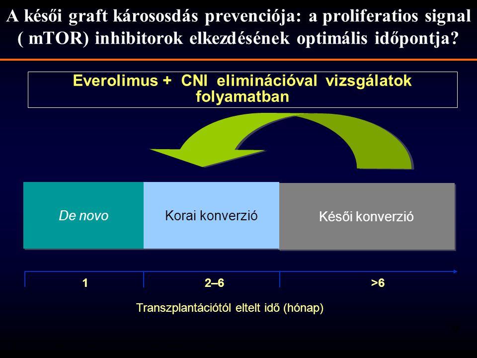 Everolimus + CNI eliminációval vizsgálatok folyamatban