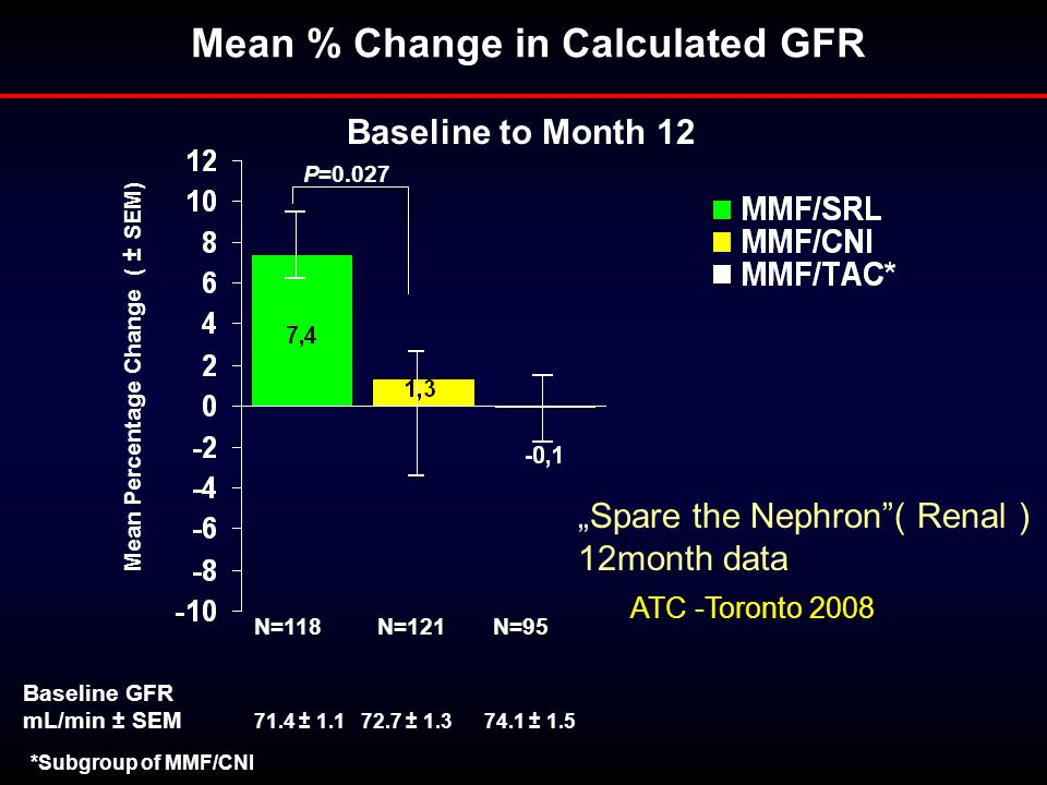 Mean % Change in Calculated GFR