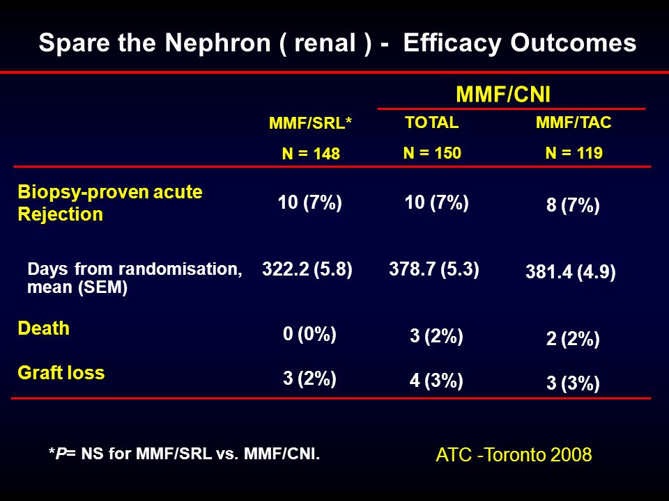Spare the Nephron ( renal ) - Efficacy Outcomes