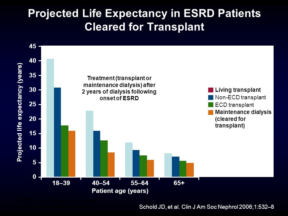 Projected Life Expectancy in ESRD Patients Cleared for Transplant