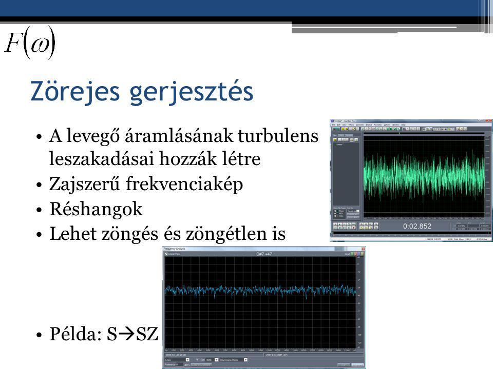 Zörejes gerjesztés A levegő áramlásának turbulens leszakadásai hozzák létre. Zajszerű frekvenciakép.