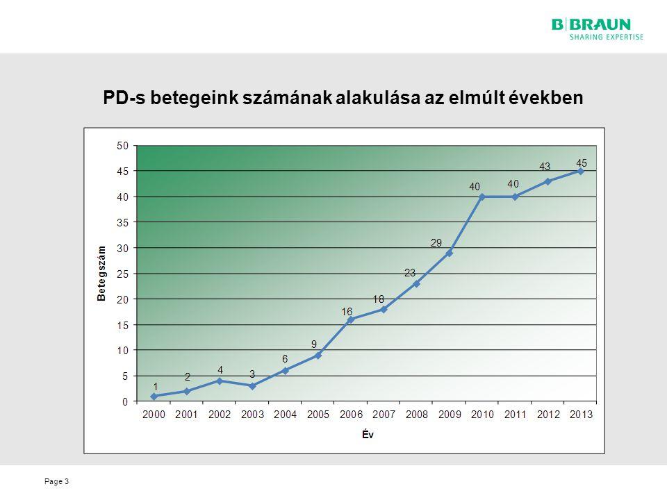 PD-s betegeink számának alakulása az elmúlt években