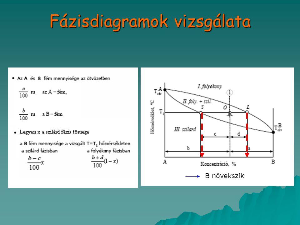 Fázisdiagramok vizsgálata