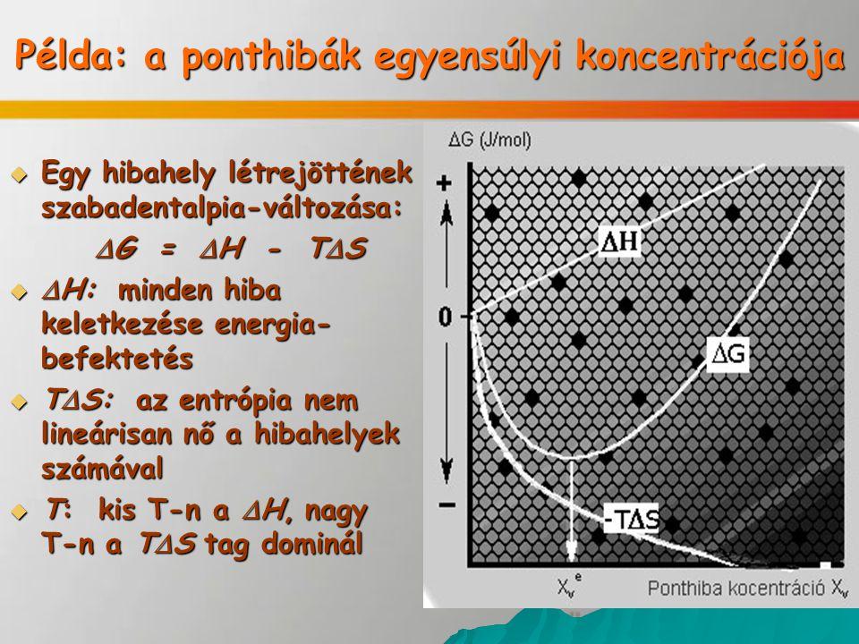 Példa: a ponthibák egyensúlyi koncentrációja