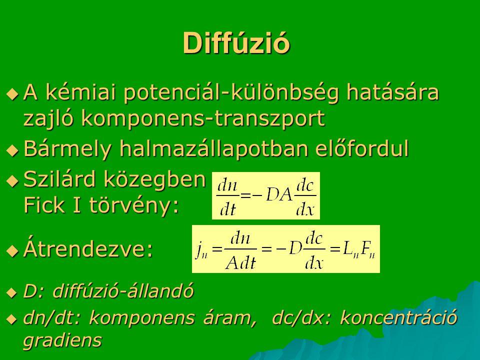 Diffúzió A kémiai potenciál-különbség hatására zajló komponens-transzport. Bármely halmazállapotban előfordul.