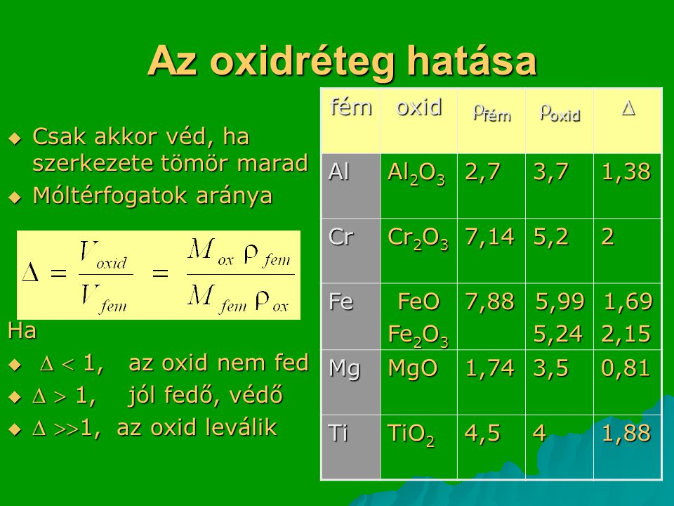 Az oxidréteg hatása fém oxid fém oxid  Al Al2O3 2,7 3,7 1,38 Cr