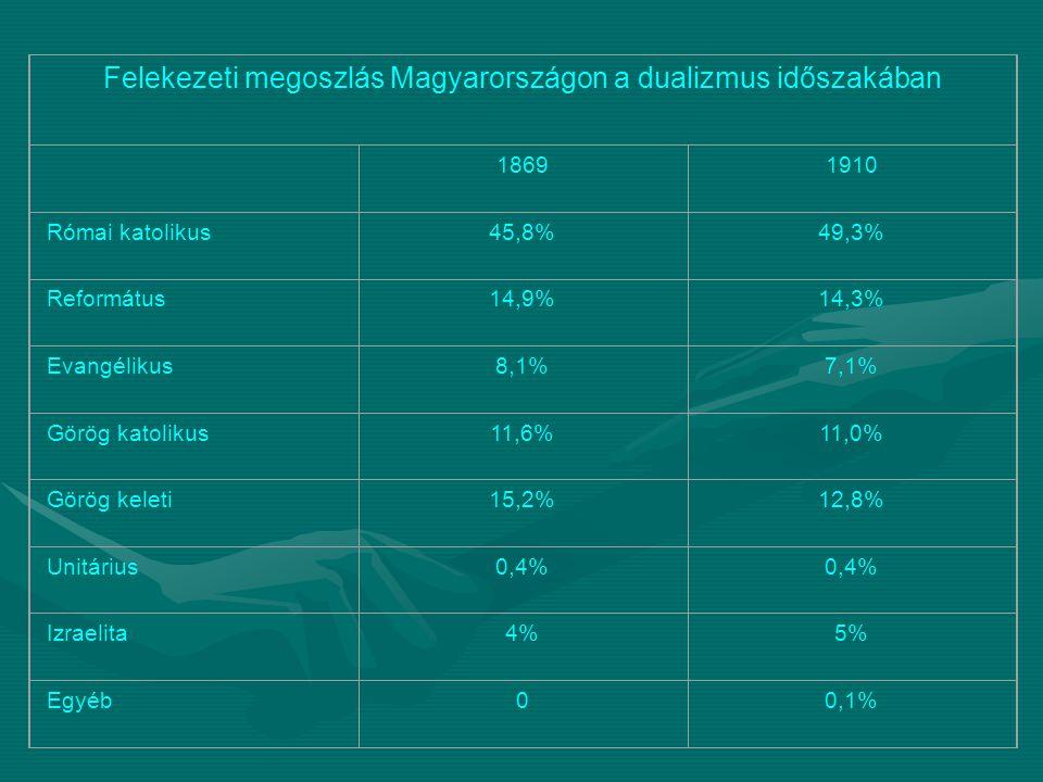 Felekezeti megoszlás Magyarországon a dualizmus időszakában