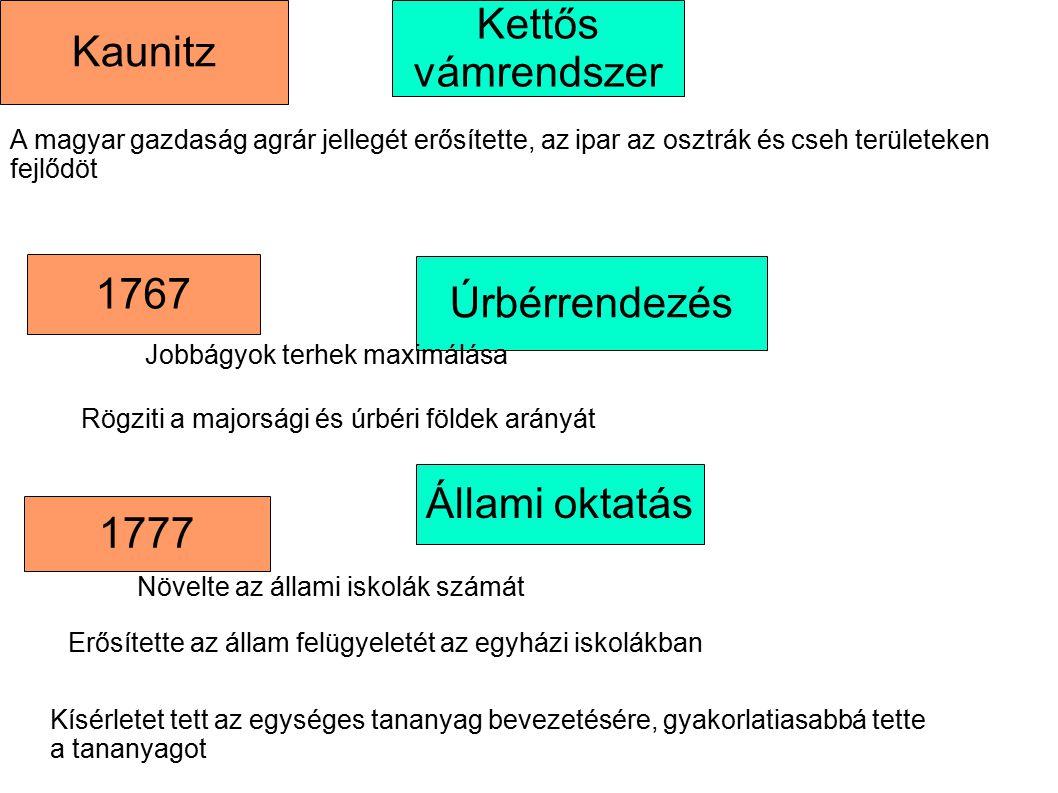 Kettős vámrendszer Kaunitz 1767 Úrbérrendezés Állami oktatás 1777