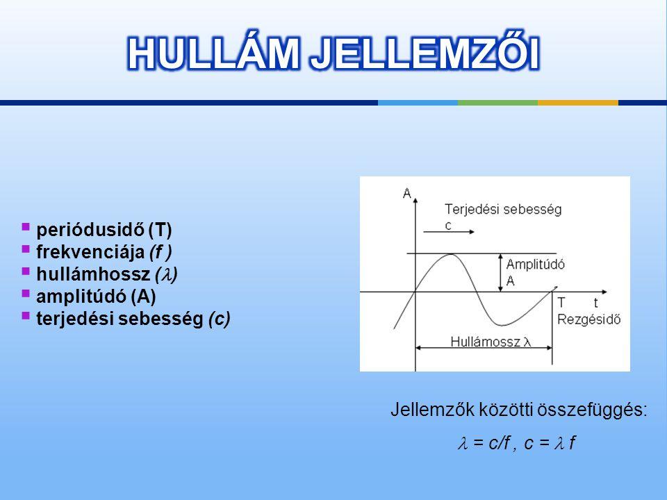 HULLÁM JELLEMZŐI periódusidő (T) frekvenciája (f ) hullámhossz ()