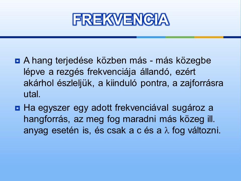 FREKVENCIA