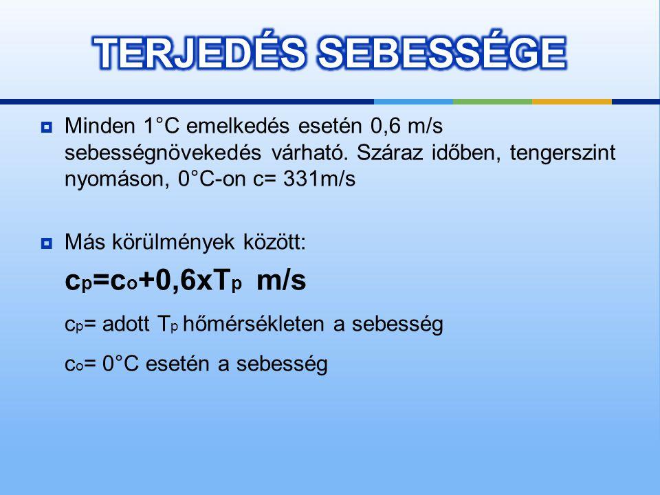 TERJEDÉS SEBESSÉGE cp=co+0,6xTp m/s