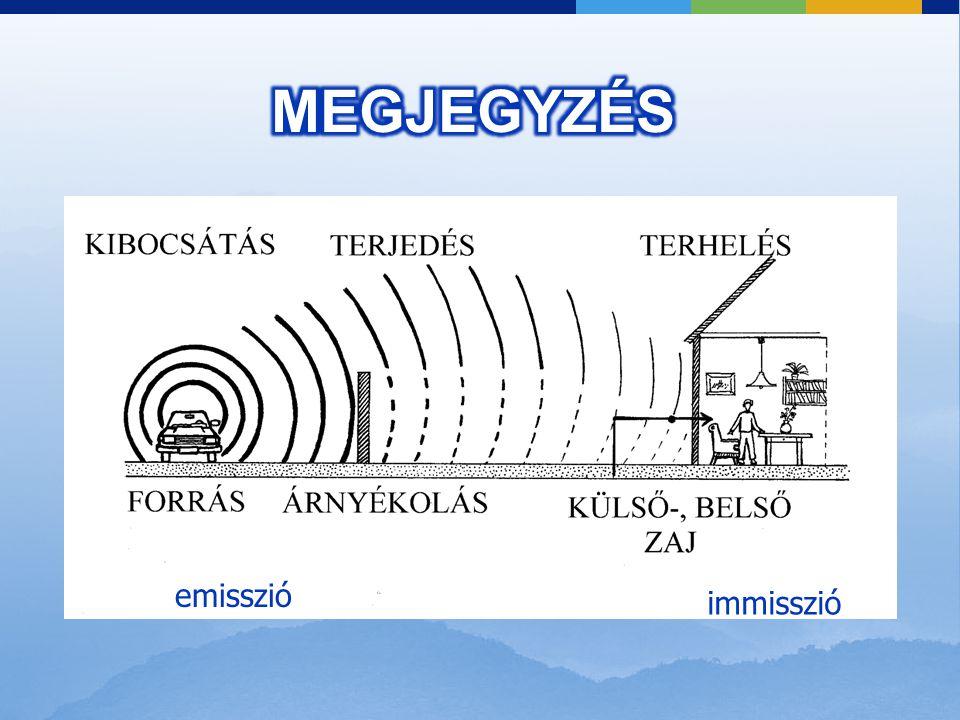 MEGJEGYZÉS emisszió immisszió