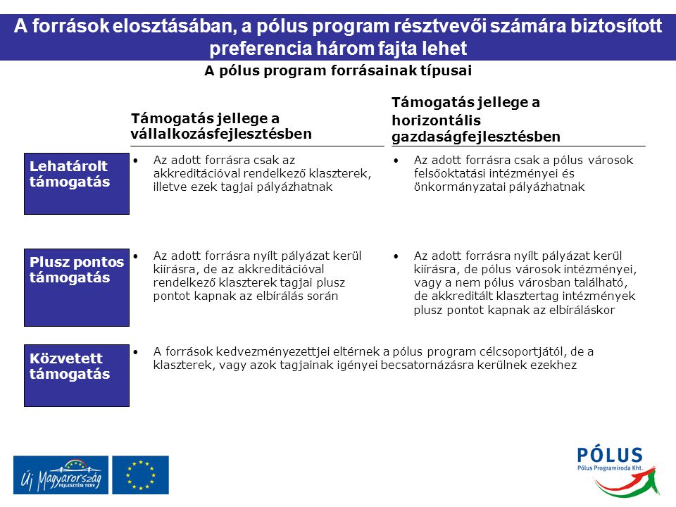 A pólus program forrásainak típusai